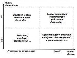 Créativité et hierarchie