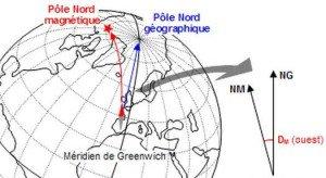 Nord géographique